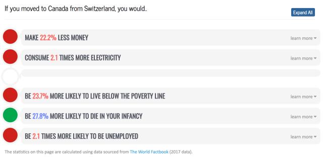mylifeelsewhere - statistics - switzerland-canada.png