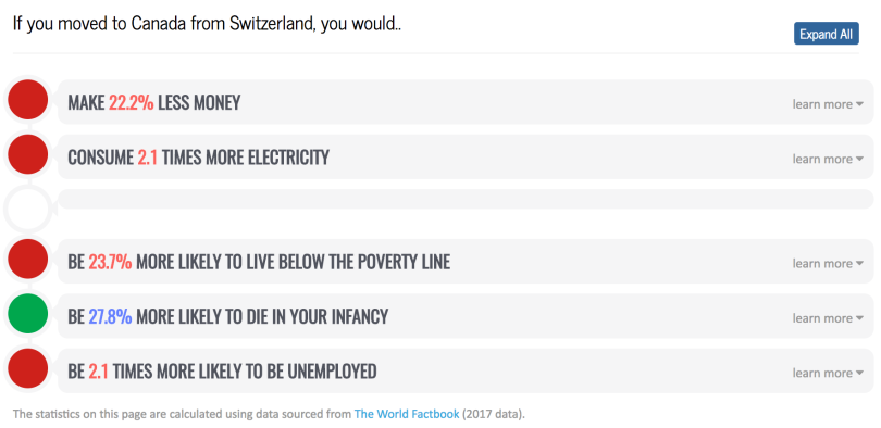 mylifeelsewhere - statistics - switzerland-canada.png