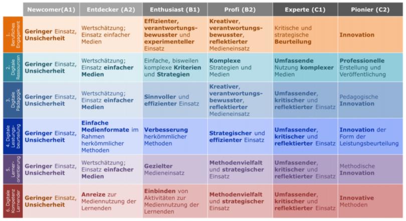 Beurteilung der Digitalen Kompetenz Lehrender.png